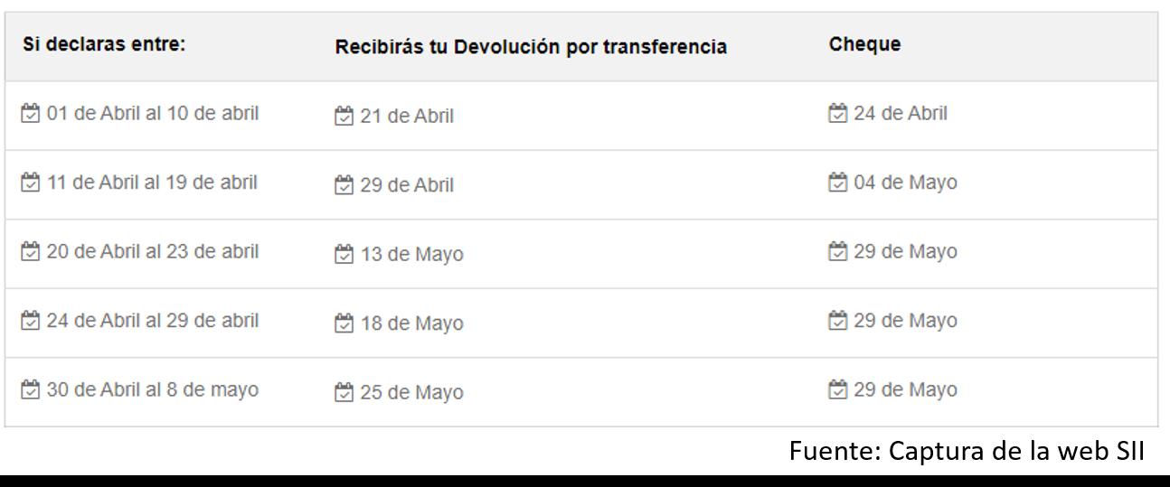 ¿Cuándo Pagan La Devolución De Impuesto En Chile?